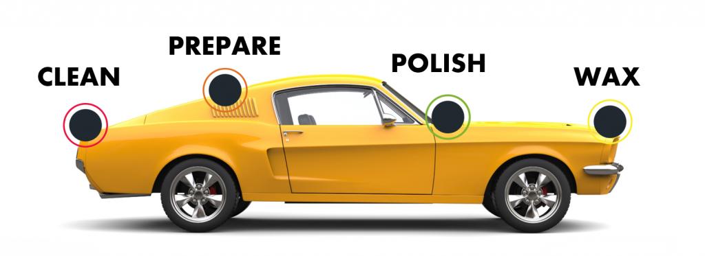 CLEAN PREPARE POLISH WAX